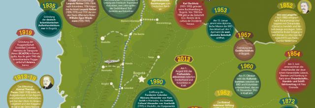 Teaser Infografik :: Deutsche in Kolumbien